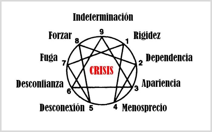 eneagrama-crisis